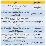 ابزار انتخاب سیستم مدیریت ارتباط با مشتریان (CRM)