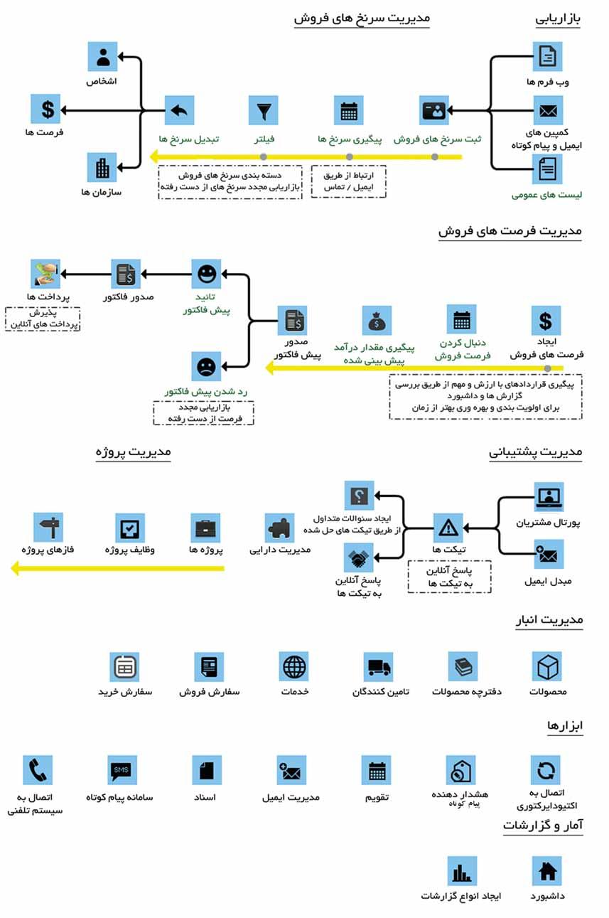 نمودار فرآیند کار در سیستم مدیریت ارتباط با مشتری ویتایگر