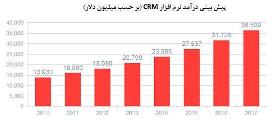 پیش بینی درآمد نرم افزار CRM