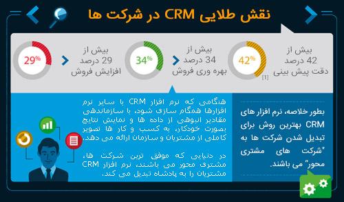 اینفوگرافی CRM