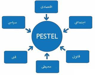 عوامل PESTEL