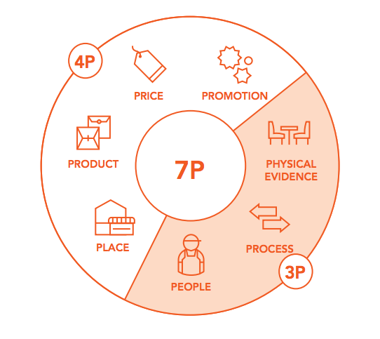آمیخته بازاریابی P4 و P7