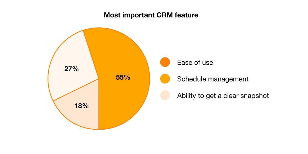 ویژگی های مهم CRM خوب