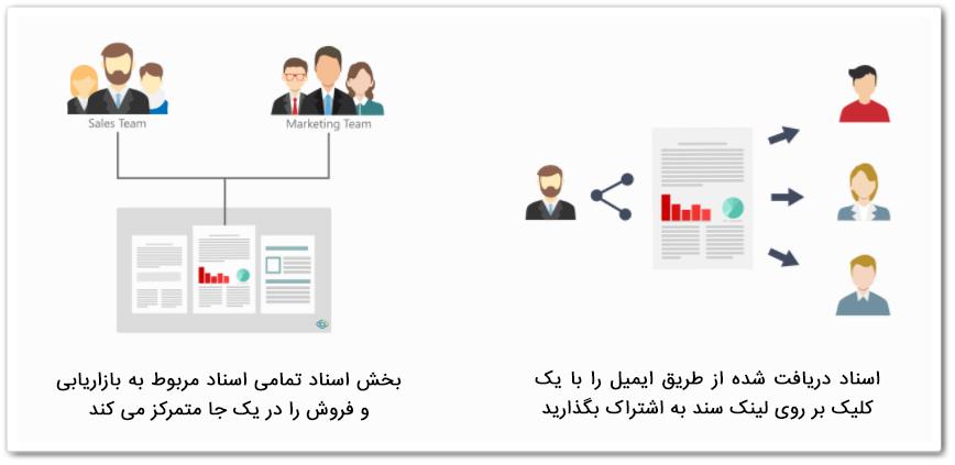 مدیریت اطلاعات و پرونده های فروش