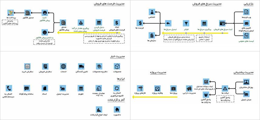 نمودار فرآیند کار در نرم افزار مدیریت ارتباط با مشتری پارس ویتایگر