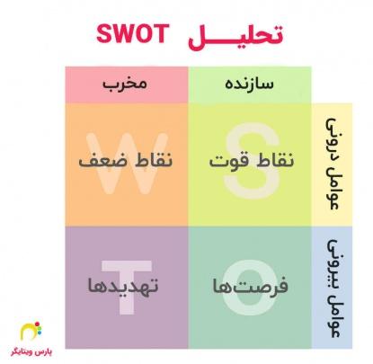 تحلیل SWOT دز استراتژی فروش