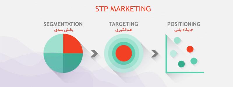پروسه بازاریابی STP