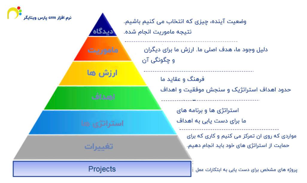 مراحل ساخت کارت امتیاز متوازن
