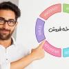 میانگین زمان چرخه فروش و کاربرد آن در بهبود فروش سازمان
